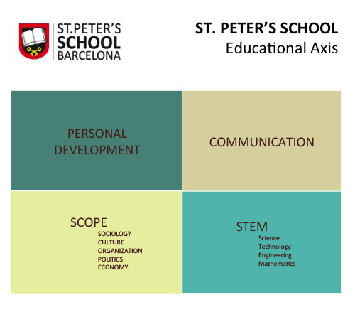 St Peter's Educational Axis